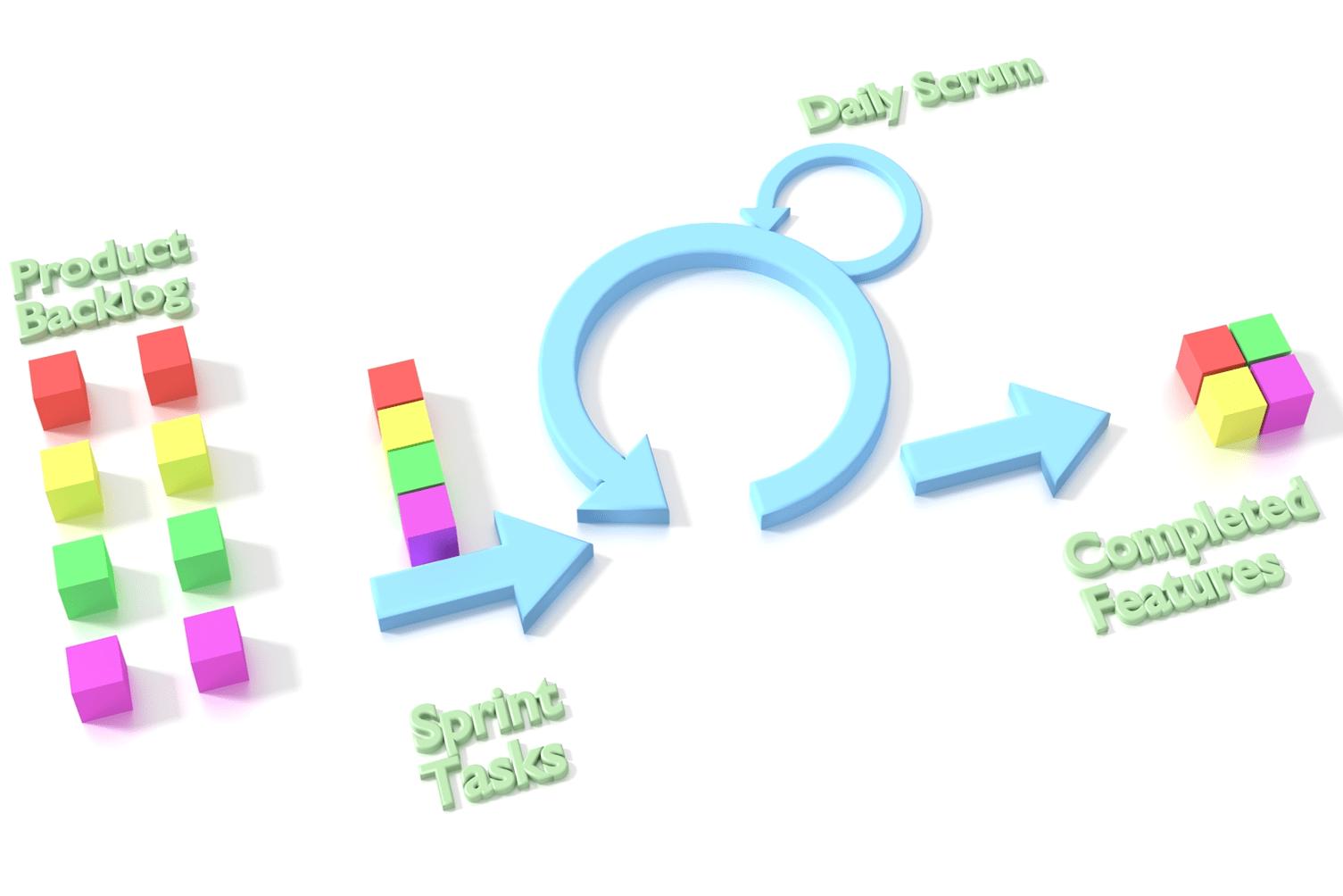 EDAP-Ciclo Scrum INICIO