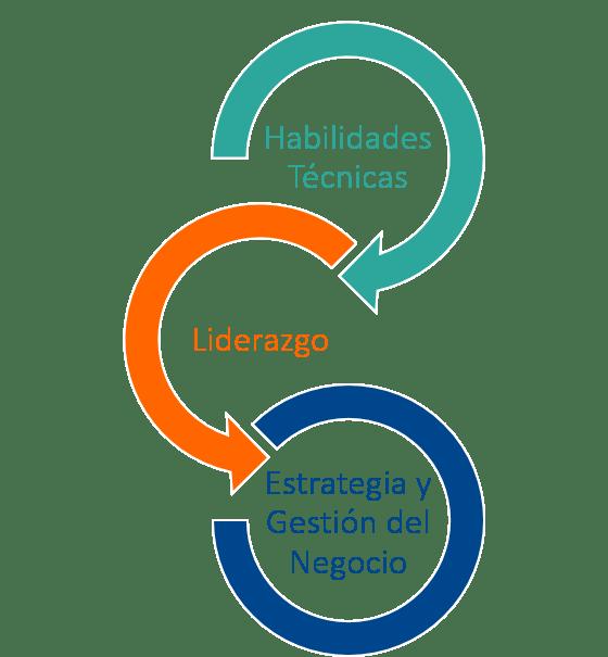 EDAP_HabilidadesPM