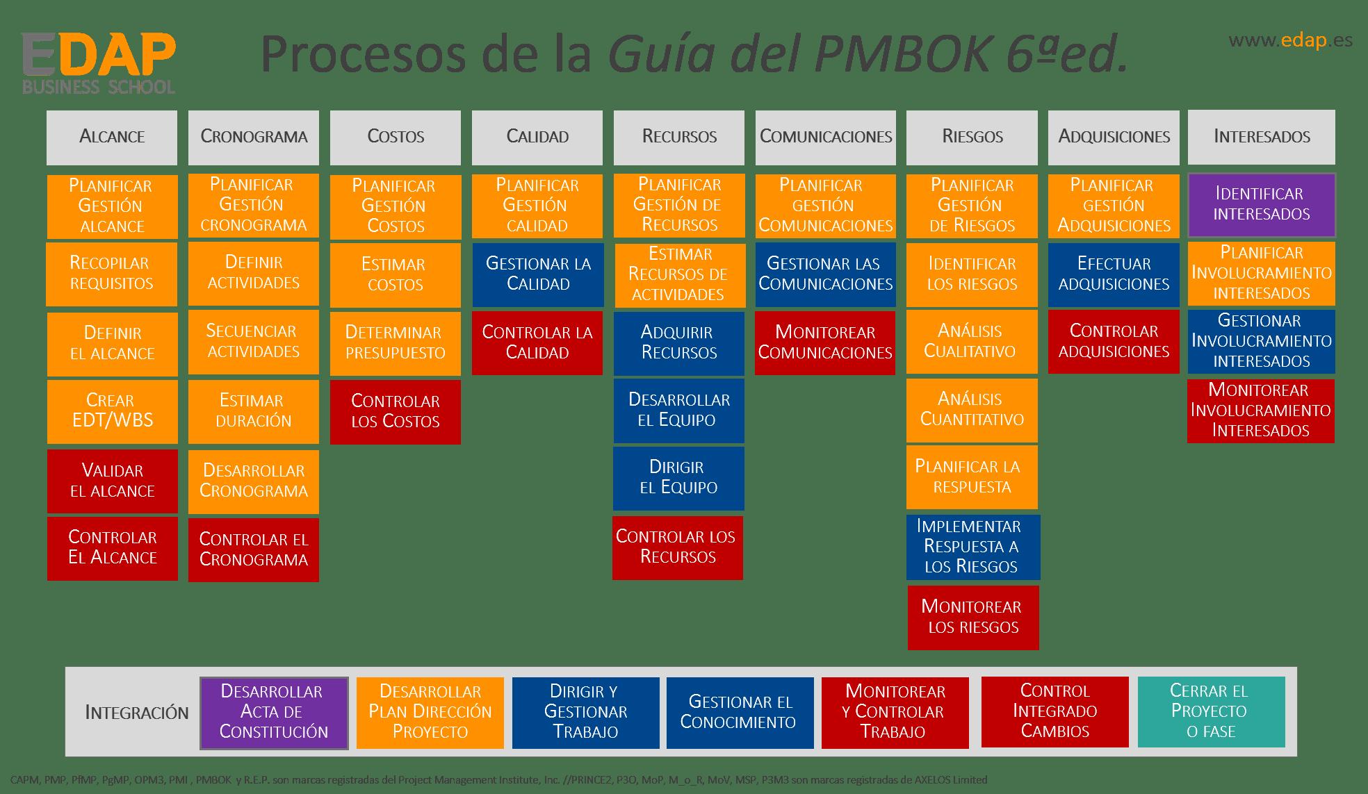 EDAP Procesos Guía PMBOK6
